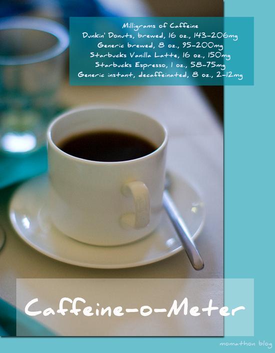 Caffeine-O-Meter
